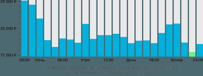 Динамика цен в зависимости от времени вылета из Москвы в Италию