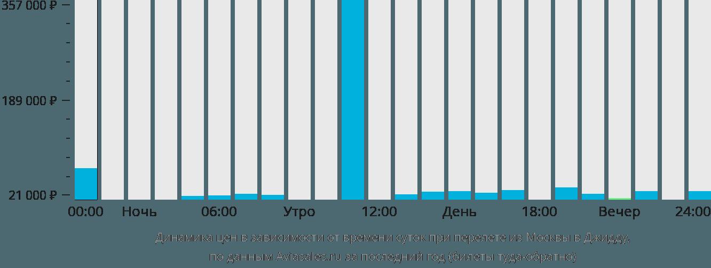 Динамика цен в зависимости от времени вылета из Москвы в Джидду