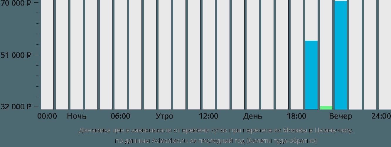 Динамика цен в зависимости от времени вылета из Москвы в Цюаньчжоу