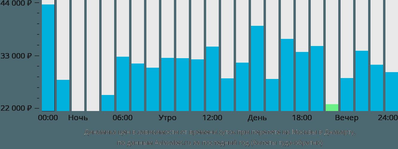 Динамика цен в зависимости от времени вылета из Москвы в Джакарту