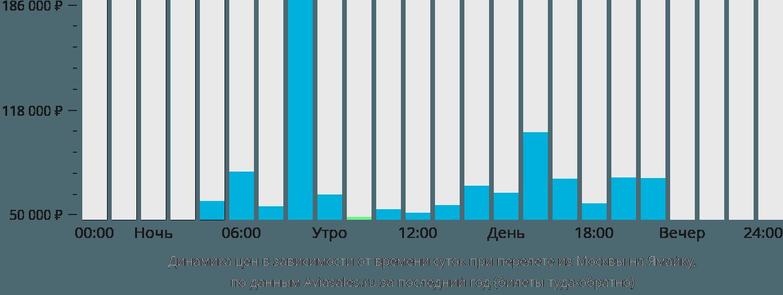 Динамика цен в зависимости от времени вылета из Москвы на Ямайку