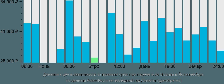 Динамика цен в зависимости от времени вылета из Москвы в Йоханнесбург