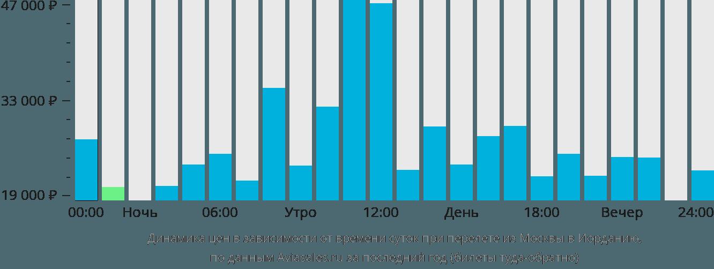 Динамика цен в зависимости от времени вылета из Москвы в Иорданию