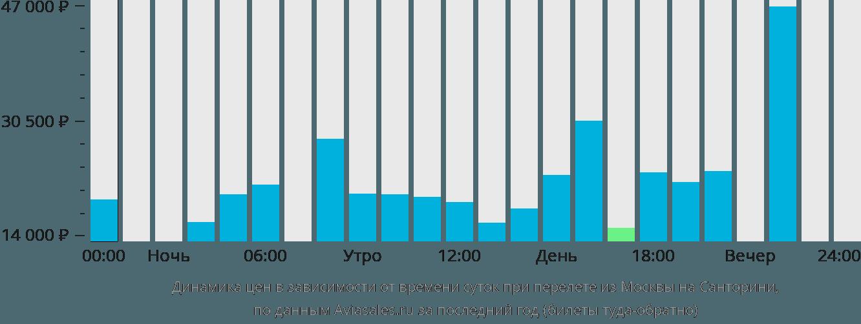 Динамика цен в зависимости от времени вылета из Москвы на Санторини