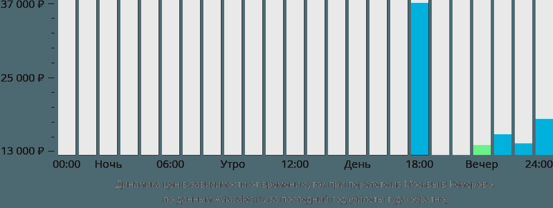 Динамика цен в зависимости от времени вылета из Москвы в Кемерово