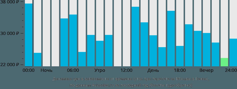 Динамика цен в зависимости от времени вылета из Москвы в Кению