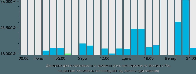 Динамика цен в зависимости от времени вылета из Москвы в Кос
