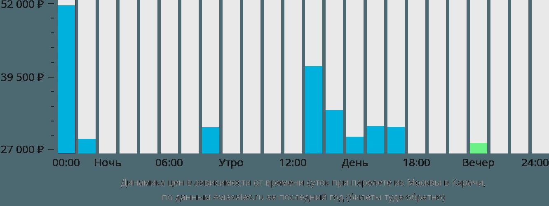 Динамика цен в зависимости от времени вылета из Москвы в Карачи