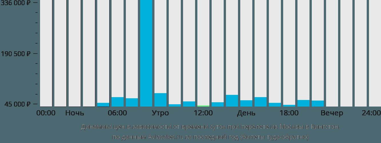 Динамика цен в зависимости от времени вылета из Москвы в Кингстон