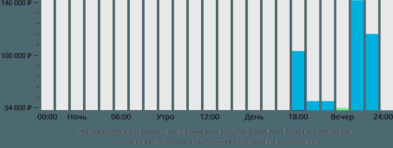 Динамика цен в зависимости от времени вылета из Москвы в Сиануквиль