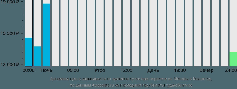 Динамика цен в зависимости от времени вылета из Москвы в Кокшетау