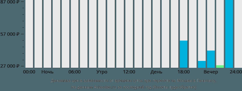 Динамика цен в зависимости от времени вылета из Москвы в Ганьчжоу
