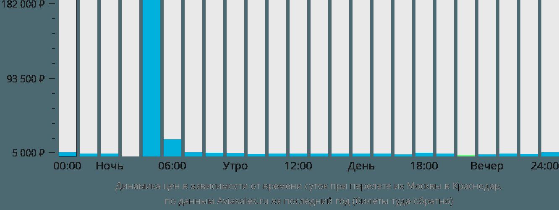 Динамика цен в зависимости от времени вылета из Москвы в Краснодар