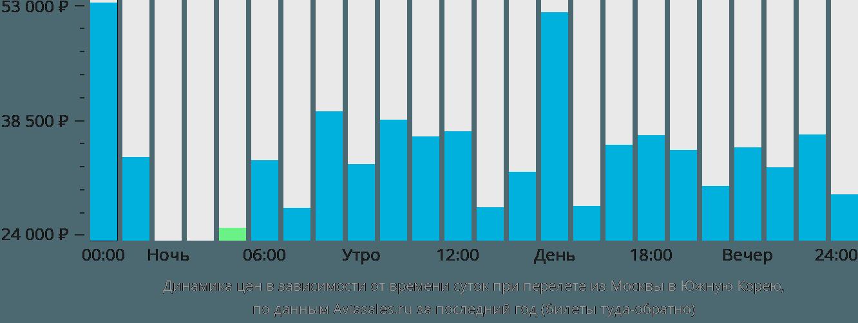 Динамика цен в зависимости от времени вылета из Москвы в Южную Корею