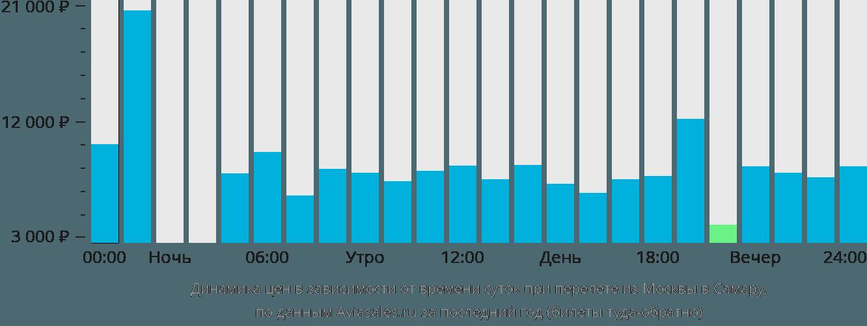 Динамика цен в зависимости от времени вылета из Москвы в Самару