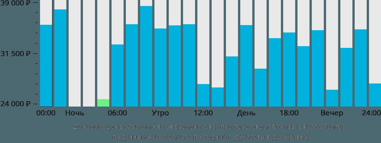 Динамика цен в зависимости от времени вылета из Москвы в Куала-Лумпур