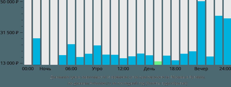 Динамика цен в зависимости от времени вылета из Москвы в Кутаиси