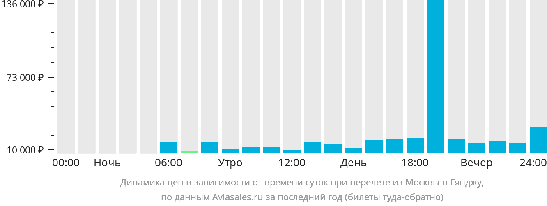 Билеты на самолет москва гянджа цены аренда автомобиля с выкупом оренбург