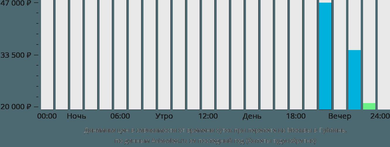 Динамика цен в зависимости от времени вылета из Москвы в Гуйлинь