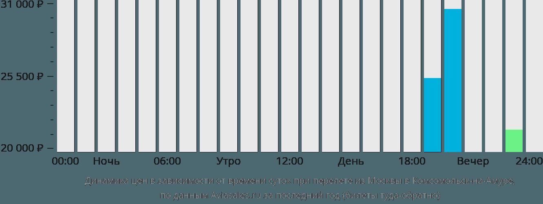 Динамика цен в зависимости от времени вылета из Москвы в Комсомольск-на-Амуре