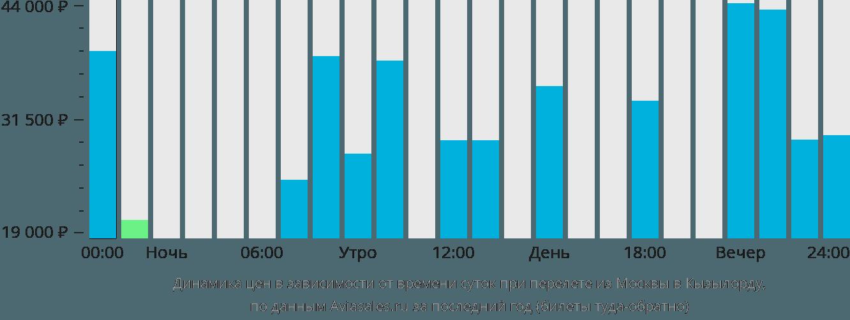 Динамика цен в зависимости от времени вылета из Москвы в Кызылорду