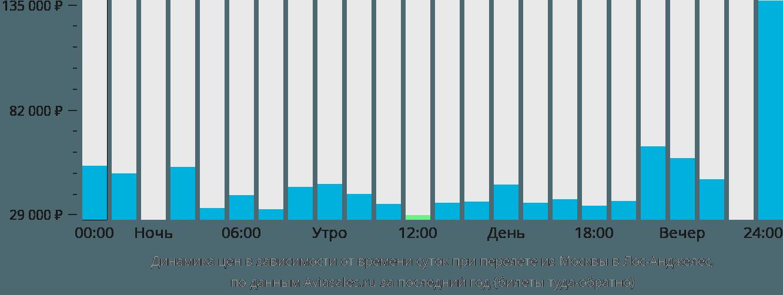 Динамика цен в зависимости от времени вылета из Москвы в Лос-Анджелес
