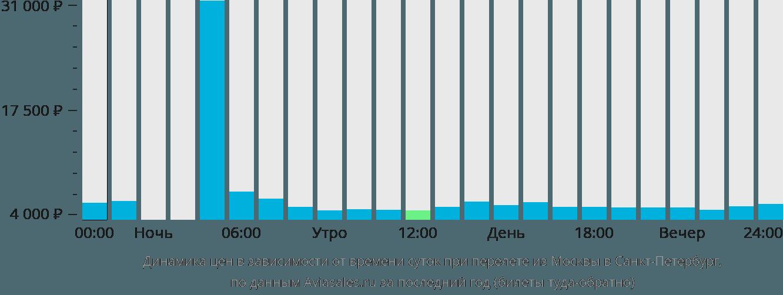 Динамика цен в зависимости от времени вылета из Москвы в Санкт-Петербург