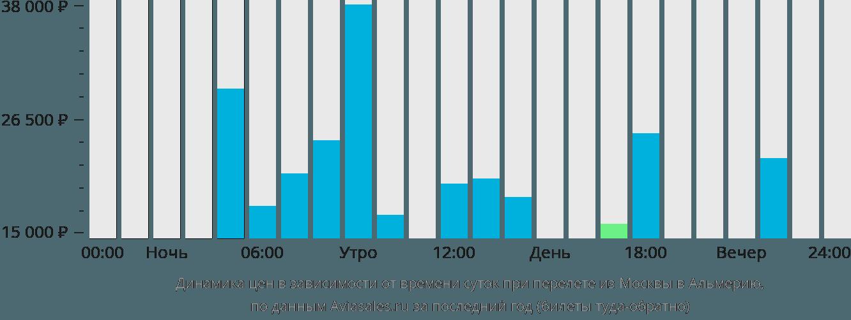 Динамика цен в зависимости от времени вылета из Москвы в Альмерию