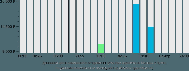 Динамика цен в зависимости от времени вылета из Москвы в Лулео