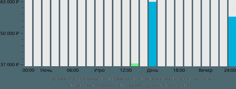 Динамика цен в зависимости от времени вылета из Москвы в Лилонгве