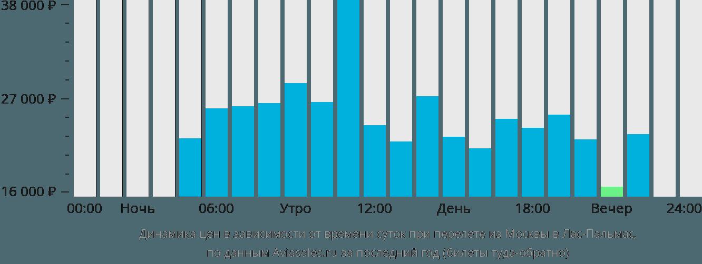 Динамика цен в зависимости от времени вылета из Москвы в Лас-Пальмас