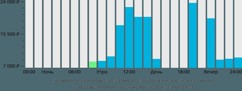 Динамика цен в зависимости от времени вылета из Москвы в Липецк