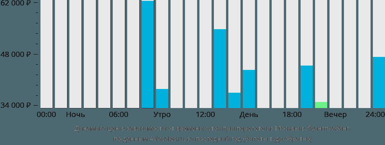 Динамика цен в зависимости от времени вылета из Москвы в Луангпхабанг