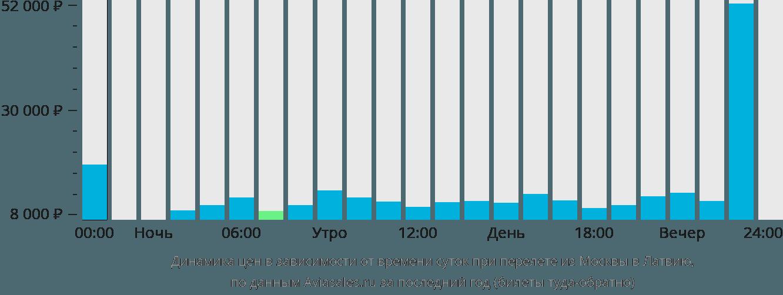 Динамика цен в зависимости от времени вылета из Москвы в Латвию