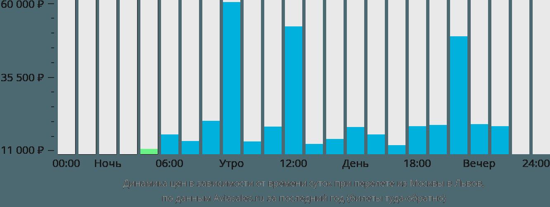 Динамика цен в зависимости от времени вылета из Москвы в Львов