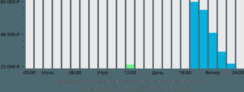 Динамика цен в зависимости от времени вылета из Москвы в Лхасу