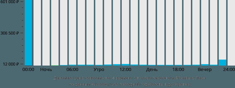Динамика цен в зависимости от времени вылета из Москвы в Лион