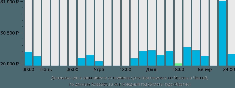 Динамика цен в зависимости от времени вылета из Москвы в Ченнай