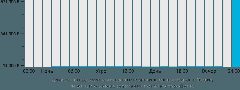 Динамика цен в зависимости от времени вылета из Москвы в Мадрид