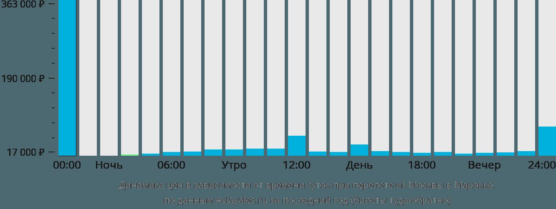 Динамика цен в зависимости от времени вылета из Москвы в Марокко