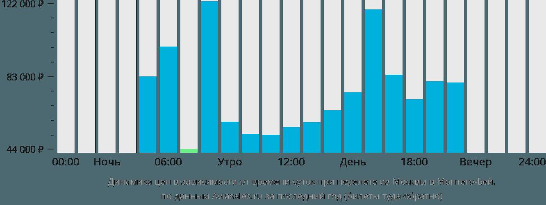 Динамика цен в зависимости от времени вылета из Москвы в Монтего-Бей