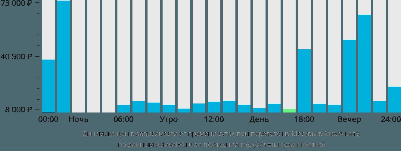 Динамика цен в зависимости от времени вылета из Москвы в Махачкалу