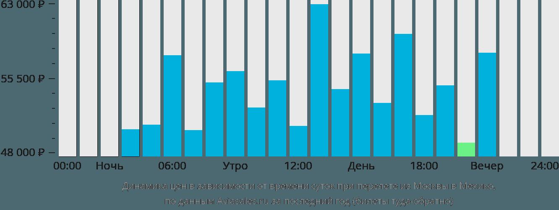 Динамика цен в зависимости от времени вылета из Москвы в Мехико