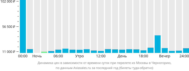 Динамика цен в зависимости от времени вылета из Москвы в Черногорию