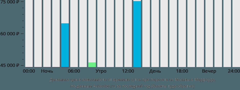 Динамика цен в зависимости от времени вылета из Москвы в Медфорда