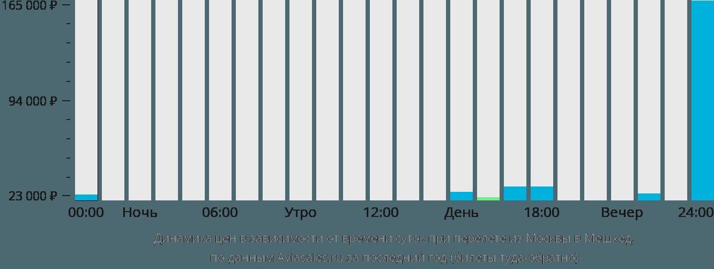 Динамика цен в зависимости от времени вылета из Москвы в Мешхед