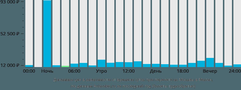 Динамика цен в зависимости от времени вылета из Москвы в Милан