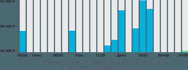 Динамика цен в зависимости от времени вылета из Москвы в Мапуту
