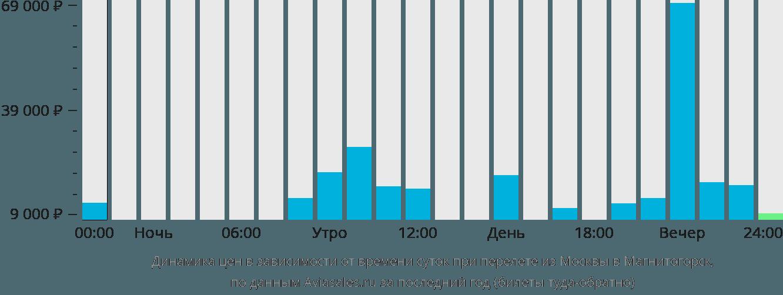 Динамика цен в зависимости от времени вылета из Москвы в Магнитогорск