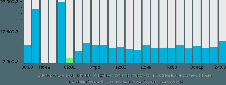 Динамика цен в зависимости от времени вылета из Москвы в Минеральные воды